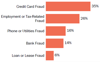 Graph of consumer reports of identity theft in Maryland by type in 2017. The type with the most reports was credit card fraud with 35 percent of reports, employment or tax-related fraud with 26 percent, phone or utilities fraud with 16 percent, bank fraud with 14 percent, and loan or lease fraud with 6 percent.