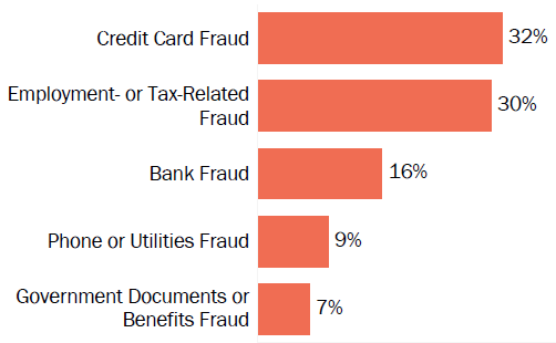 Graph of consumer reports of identity theft in Maine by type in 2017. The type with the most reports was credit card fraud with 32 percent of reports, employment or tax-related fraud with 30 percent, bank fraud with 16 percent, phone or utilities fraud with 9 percent, and government documents or benefits fraud with 7 percent.