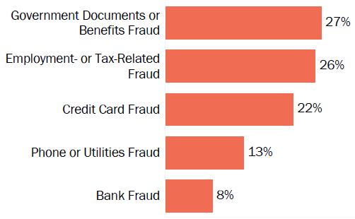 Graph of consumer reports of identity theft in Michigan by type in 2017. The type with the most reports was government documents or benefits fraud with 27 percent of reports, employment or tax-related fraud with 26 percent, credit card fraud with 22 percent, phone or utilities fraud with 13 percent, and bank fraud with 8 percent.