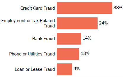 Graph of consumer reports of identity theft in Missouri by type in 2017. The type with the most reports was credit card fraud with 33 percent of reports, employment or tax-related fraud with 24 percent, bank fraud with 14 percent, phone or utilities fraud with 13 percent, and loan or lease fraud with 9 percent.