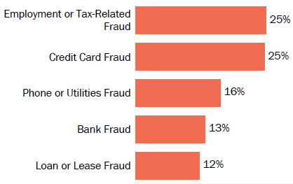 Graph of consumer reports of identity theft in Mississippi by type in 2017. The type with the most reports was employment or tax-related fraud with 25 percent of reports, credit card fraud with 25 percent, phone or utilities fraud with 16 percent, bank fraud with 13 percent, and loan or lease fraud with 12 percent.