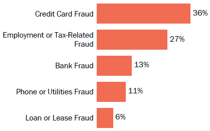 Graph of consumer reports of identity theft in Montana by type in 2017. The type with the most reports was credit card fraud with 36 percent of reports, employment or tax-related fraud with 27 percent, bank fraud with 13 percent, phone or utilities fraud with 11 percent, and loan or lease fraud with 6 percent.