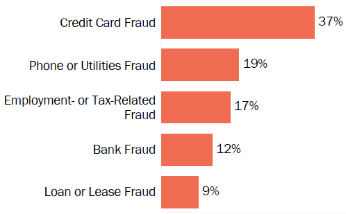 Graph of consumer reports of identity theft in North Carolina by type in 2017. The type with the most reports was credit card fraud with 37 percent of reports, phone or utilities fraud with 19 percent, employment or tax-related fraud with 17 percent, bank fraud with 12 percent, and loan or lease fraud with 9 percent.