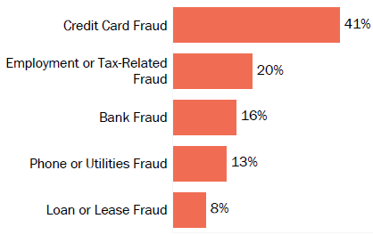 Graph of consumer reports of identity theft in North Dakota by type in 2017. The type with the most reports was credit card fraud with 41 percent of reports, employment or tax-related fraud with 20 percent, bank fraud with 16 percent, phone or utilities fraud with 13 percent, and loan or lease fraud with 8 percent.