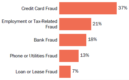 Graph of consumer reports of identity theft in Nebraska by type in 2017. The type with the most reports was credit card fraud with 37 percent of reports, employment or tax-related fraud with 21 percent, bank fraud with 18 percent, phone or utilities fraud with 13 percent, and loan or lease fraud with 7 percent.