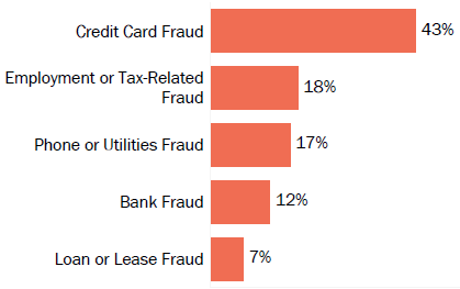 Graph of consumer reports of identity theft in New Jersey by type in 2017. The type with the most reports was credit card fraud with 43 percent of reports, employment or tax-related fraud with 18 percent, phone or utilities fraud with 17 percent, bank fraud with 12 percent, and loan or lease fraud with 7 percent.