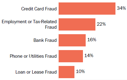 Graph of consumer reports of identity theft in New Mexico by type in 2017. The type with the most reports was credit card fraud with 34 percent of reports, employment or tax-related fraud with 22 percent, bank fraud with 16 percent, phone or utilities fraud with 14 percent, and loan or lease fraud with 10 percent.