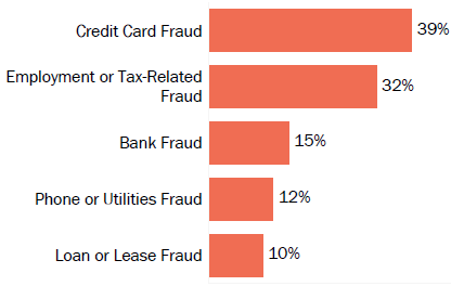 Graph of consumer reports of identity theft in Nevada by type in 2017. The type with the most reports was credit card fraud with 39 percent of reports, employment or tax-related fraud with 32 percent, bank fraud with 15 percent, phone or utilities fraud with 12 percent, and loan or lease fraud with 10 percent.