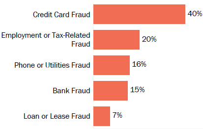 Graph of consumer reports of identity theft in New York by type in 2017. The type with the most reports was credit card fraud with 40 percent of reports, employment or tax-related fraud with 20 percent, phone or utilities fraud with 16 percent, bank fraud with 15 percent, and loan or lease fraud with 7 percent.