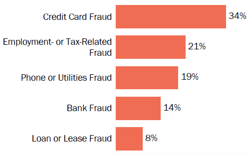 Graph of consumer reports of identity theft in Ohio by type in 2017. The type with the most reports was credit card fraud with 34 percent of reports, employment or tax-related fraud with 21 percent, phone or utilities fraud with 19 percent, bank fraud with 14 percent, and loan or lease fraud with 8 percent.