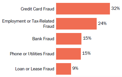Graph of consumer reports of identity theft in Oklahoma by type in 2017. The type with the most reports was credit card fraud with 32 percent of reports, employment or tax-related fraud with 24 percent, bank fraud with 15 percent, phone or utilities fraud with 15 percent, and loan or lease fraud with 9 percent.