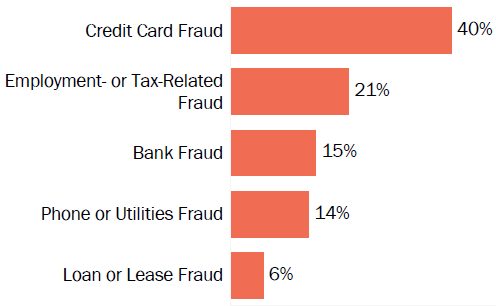 Graph of consumer reports of identity theft in Oregon by type in 2017. The type with the most reports was credit card fraud with 40 percent of reports, employment or tax-related fraud with 21 percent, bank fraud with 15 percent, phone or utilities fraud with 14 percent, and loan or lease fraud with 6 percent.