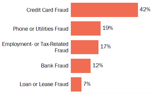 Graph of consumer reports of identity theft in Pennsylvania by type in 2017. The type with the most reports was credit card fraud with 42 percent of reports, phone or utilities fraud with 19 percent, employment or tax-related fraud with 17 percent, bank fraud with 12 percent, and loan or lease fraud with 7 percent.