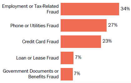 Graph of consumer reports of identity theft in Puerto Rico by type in 2017. The type with the most reports was employment or tax-related fraud with 34 percent of reports, phone or utilities fraud with 27 percent,