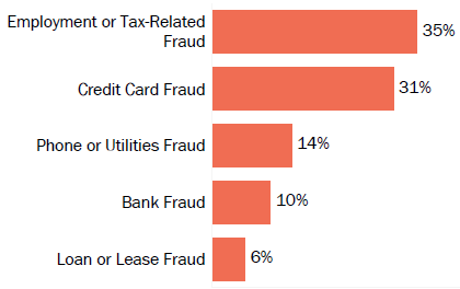 Graph of consumer reports of identity theft in Rhode Island by type in 2017. The type with the most reports was employment or tax-related fraud with 35 percent of reports, credit card fraud with 31 percent, phone or utilities fraud with 14 percent, bank fraud with 10 percent, and loan or lease fraud with 6 percent.
