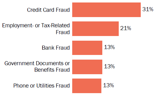 Graph of consumer reports of identity theft in Tennessee by type in 2017. The type with the most reports was credit card fraud with 31 percent of reports, employment or tax-related fraud with 21 percent, bank fraud with 13 percent, government documents or benefits fraud with 13 percent, and phone or utilities fraud with 13 percent.