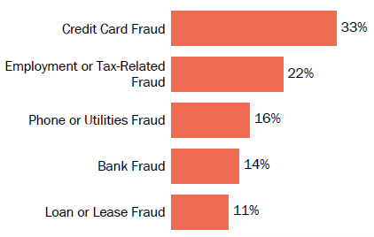 Graph of consumer reports of identity theft in Texas by type in 2017. The type with the most reports was credit card fraud with 33 percent of reports, employment or tax-related fraud with 22 percent, phone or utilities fraud with 16 percent, bank fraud with 14 percent, and loan or lease fraud with 11 percent.