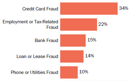 Graph of consumer reports of identity theft in Utah by type in 2017. The type with the most reports was credit card fraud with 34 percent of reports, employment or tax-related fraud with 22 percent, bank fraud with 15 percent, loan or lease fraud with 14 percent, and phone or utilities fraud with 10 percent.