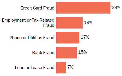 Graph of consumer reports of identity theft in Virginia by type in 2017. The type with the most reports was credit card fraud with 39 percent of reports, employment or tax-related fraud with 19 percent, phone or utilities fraud with 17 percent, bank fraud with 15 percent, and loan or lease fraud with 7 percent.