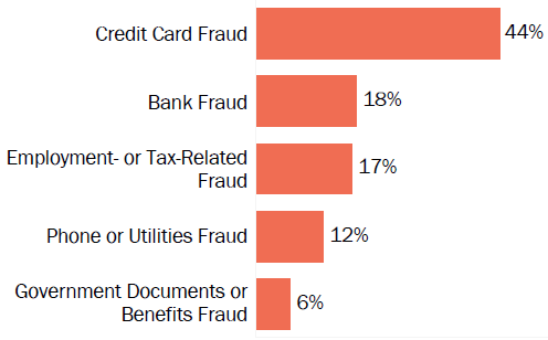 Graph of consumer reports of identity theft in Washington by type in 2017. The type with the most reports was credit card fraud with 44 percent of reports, bank fraud with 18 percent, employment or tax-related fraud with 17 percent, phone or utilities fraud with 12 percent, and government documents or benefits fraud with 6 percent.