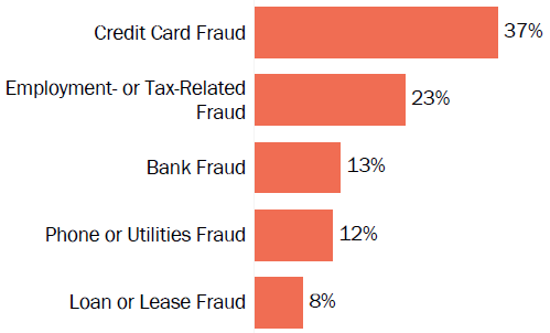 Graph of consumer reports of identity theft in Wisconsin by type in 2017. The type with the most reports was credit card fraud with 37 percent of reports, employment or tax-related fraud with 23 percent, bank fraud with 13 percent, phone or utilities fraud with 12 percent, and loan or lease fraud with 8 percent.