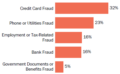 Graph of consumer reports of identity theft in West Virginia by type in 2017. The type with the most reports was credit card fraud with 32 percent of reports, phone or utilities fraud with 23 percent, employment or tax-related fraud with 16 percent, bank fraud with 16 percent, and government documents or benefits fraud with 5 percent.