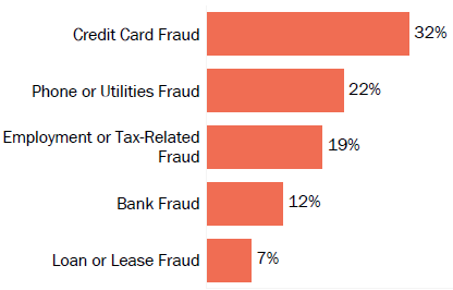 Graph of consumer reports of identity theft in Wyoming by type in 2017. The type with the most reports was credit card fraud with 32 percent of reports, phone or utilities fraud with 22 percent, employment or tax-related fraud with 19 percent, bank fraud with 12 percent, and loan or lease fraud with 7 percent.
