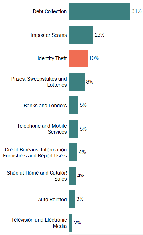 Graph of consumer reports in Alabama by topic in 2017. The topic with the most reports was debt collection with 31 percent, followed by imposter scams with 13 percent and identity theft with 10 percent.