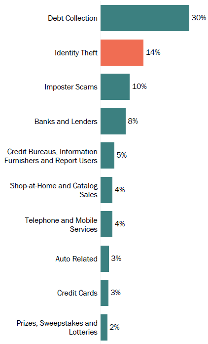 Graph of consumer reports in District of Columbia by topic in 2017. The topic with the most reports was debt collection with 30 percent, followed by identity theft with 14 percent, and imposter scams with 10 percent.