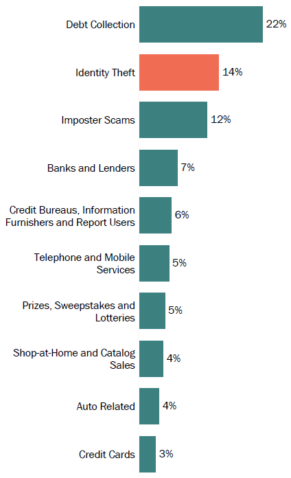 Graph of consumer reports in Delaware by topic in 2017. The topic with the most reports was debt collection with 22 percent, followed by identity theft with 14 percent, and imposter scams with 12 percent.