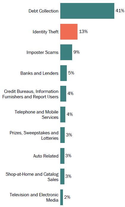 Graph of consumer reports in Florida by topic in 2017. The topic with the most reports was debt collection with 41 percent, followed by identity theft with 13 percent, and imposter scams with 9 percent.