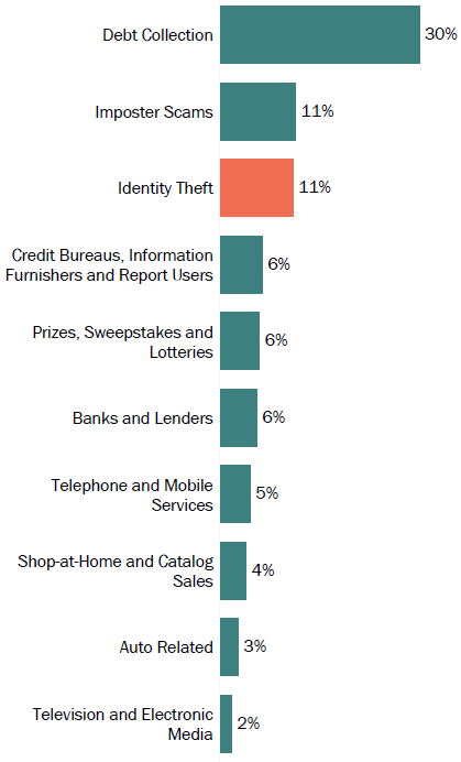 Graph of consumer reports in Louisiana by topic in 2017. The topic with the most reports was debt collection with 30 percent, followed by imposter scams with 11 percent, and identity theft with 11 percent.