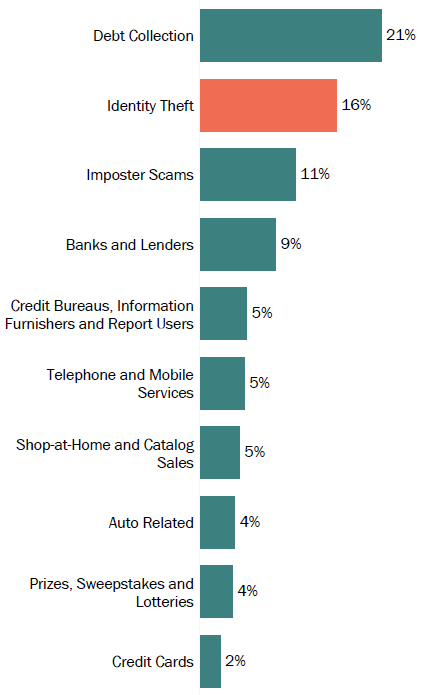 Graph of consumer reports in Maryland by topic in 2017. The topic with the most reports was debt collection with 21 percent, followed by identity theft with 16 percent, and imposter scams with 11 percent.