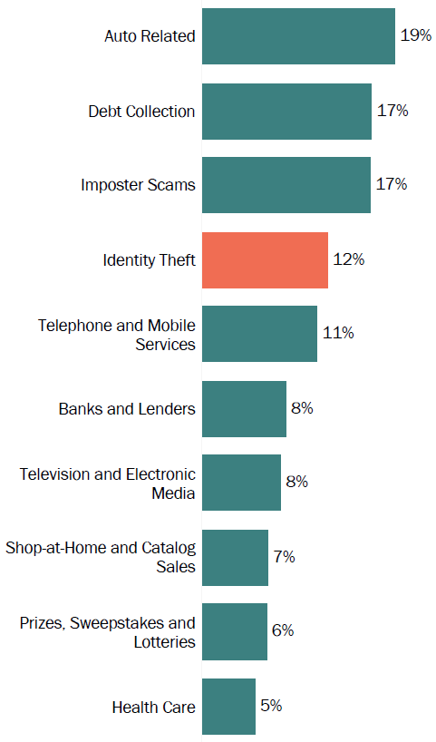 Graph of consumer reports in Maine by topic in 2017. The topic with the most reports was auto related with 19 percent, followed by debt collection with 17 percent, and imposter scams with 17 percent.