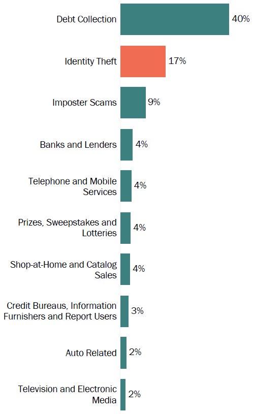 Graph of consumer reports in Michigan by topic in 2017. The topic with the most reports was debt collection with 40 percent, followed by identity theft with 17 percent, and imposter scams with 9 percent.