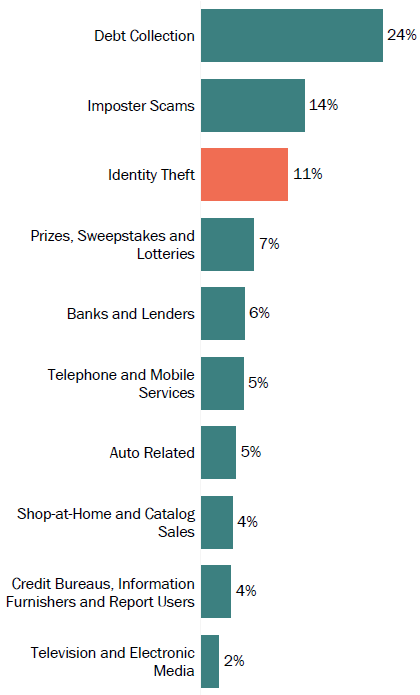 Graph of consumer reports in Missouri by topic in 2017. The topic with the most reports was debt collection with 24 percent, followed by imposter scams with 14 percent, and identity theft with 11 percent.