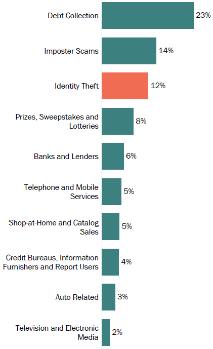 Graph of consumer reports in Mississippi by topic in 2017. The topic with the most reports was debt collection with 23 percent, followed by imposter scams with 14 percent, and identity theft with 12 percent.