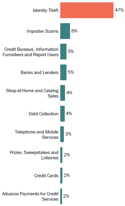 Graph of consumer reports in Puerto Rico by topic in 2017. The topic with the most reports was identity theft with 47 percent, followed by imposter scams with 8 percent, and credit bureaus, information furnishers and report users as well as banks and lenders with 5 percent.
