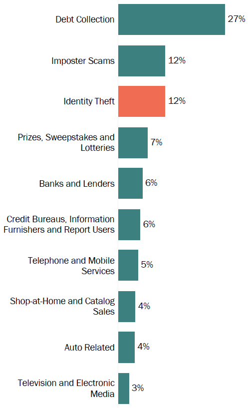 Graph of consumer reports in South Carolina by topic in 2017. The topic with the most reports was debt collection with 27 percent, followed by imposter scams with 12 percent, and identity theft with 12 percent.