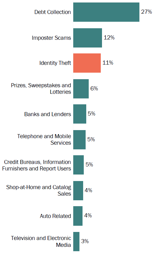Graph of consumer reports in Tennessee by topic in 2017. The topic with the most reports was debt collection with 27 percent, followed by imposter scams with 12 percent, and identity theft with 11 percent.