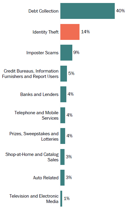 Graph of consumer reports in Texas by topic in 2017. The topic with the most reports was debt collection with 40 percent, followed by identity theft with 14 percent, and imposter scams with 9 percent.