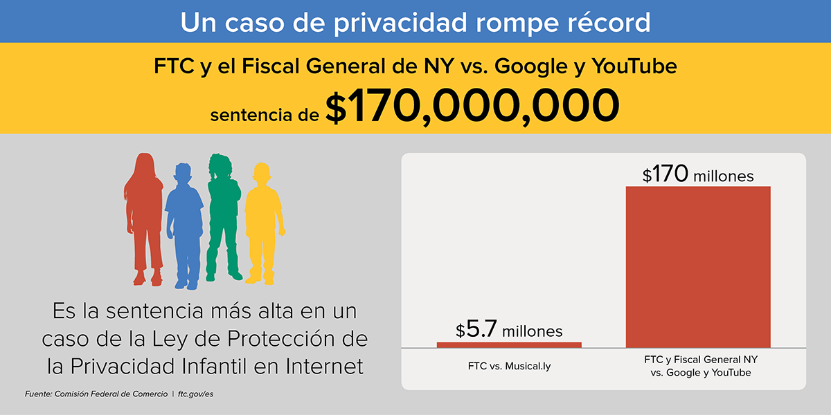 Un caso de privacidad rompe record - FTY y el Fiscal General de NY vs. Google y YouTube sentencia $170 million. Es la sentencia mas alta en un caso de la Ley de Proteccion de la Privacidad Infantil en Internet. FTC vs. Musical.ly ($5.7 millones). FTC y Fiscal General NY vs. Google y YouTube ($170 millones)
