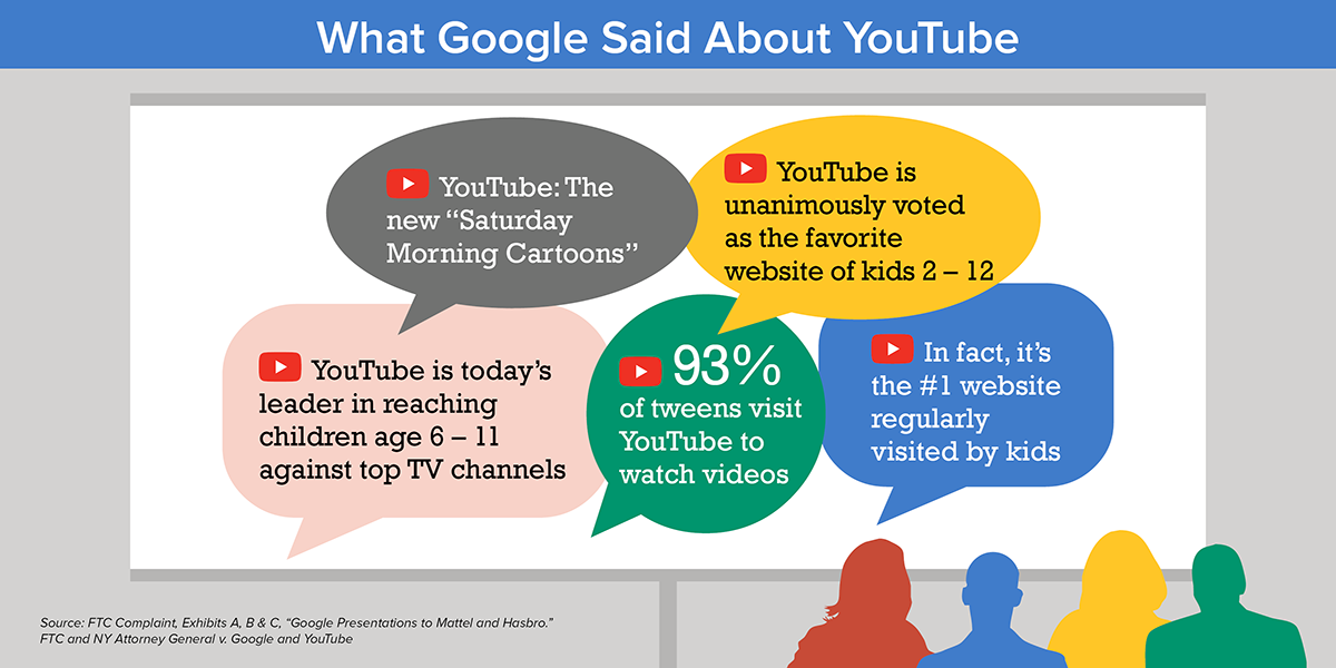 "What Google Said About YouTube - YouTube is today's leader in reaching children age 6-11 against top TV channels. YouTube: The new ""Saturday Morning Cartoons"". 93% of tweens visit YouTube to watch videos. YouTube is unanimously voted as the favorite website of kids 2-12. In fact, it's the #1 website regularly visited by kids."