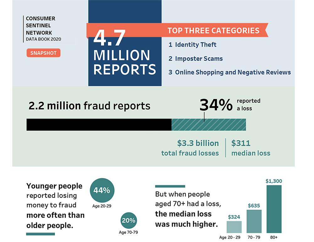 Consumer Sentinel Infographic