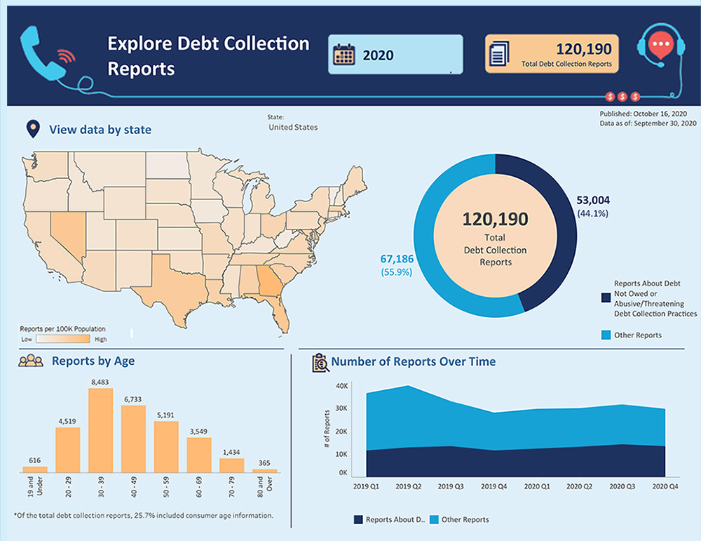 Link to interactive infographic showing debt collection reports