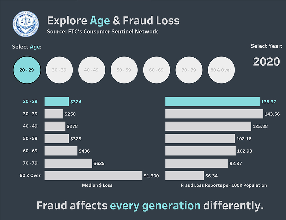 Link to interactive infographic showing reported fraud losses, payment methods, contact methods, and top fraud types by age.