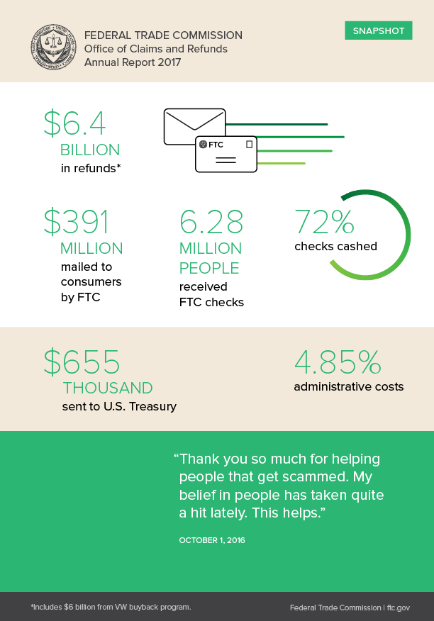 FTC Office of Claims and Refunds Annual Report 2017 snapshot