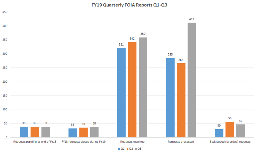 Q1-Q3 FY19 Quarterly FOIA Reports - Requests pending at end of FY18 (Q1 – 39, Q2 – 39, Q3 - 39); FY18 requests closed during FY19 (Q1 – 33, Q2 – 36, Q3 - 38); Requests received (Q1 – 321, Q2 – 342, Q3 - 359); Requests processed (Q1 – 285, Q2 – 266, Q3 - 412); Backlogged requests (Q1 – 30, Q2 – 56, Q3 - 47)