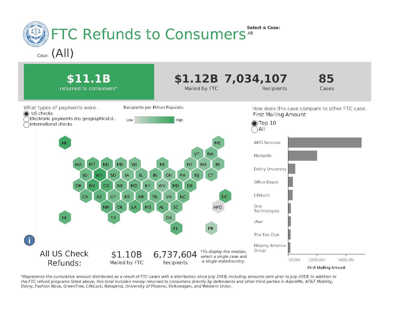Link to interactive infographic of FTC Refunds to Consumers by case and location.