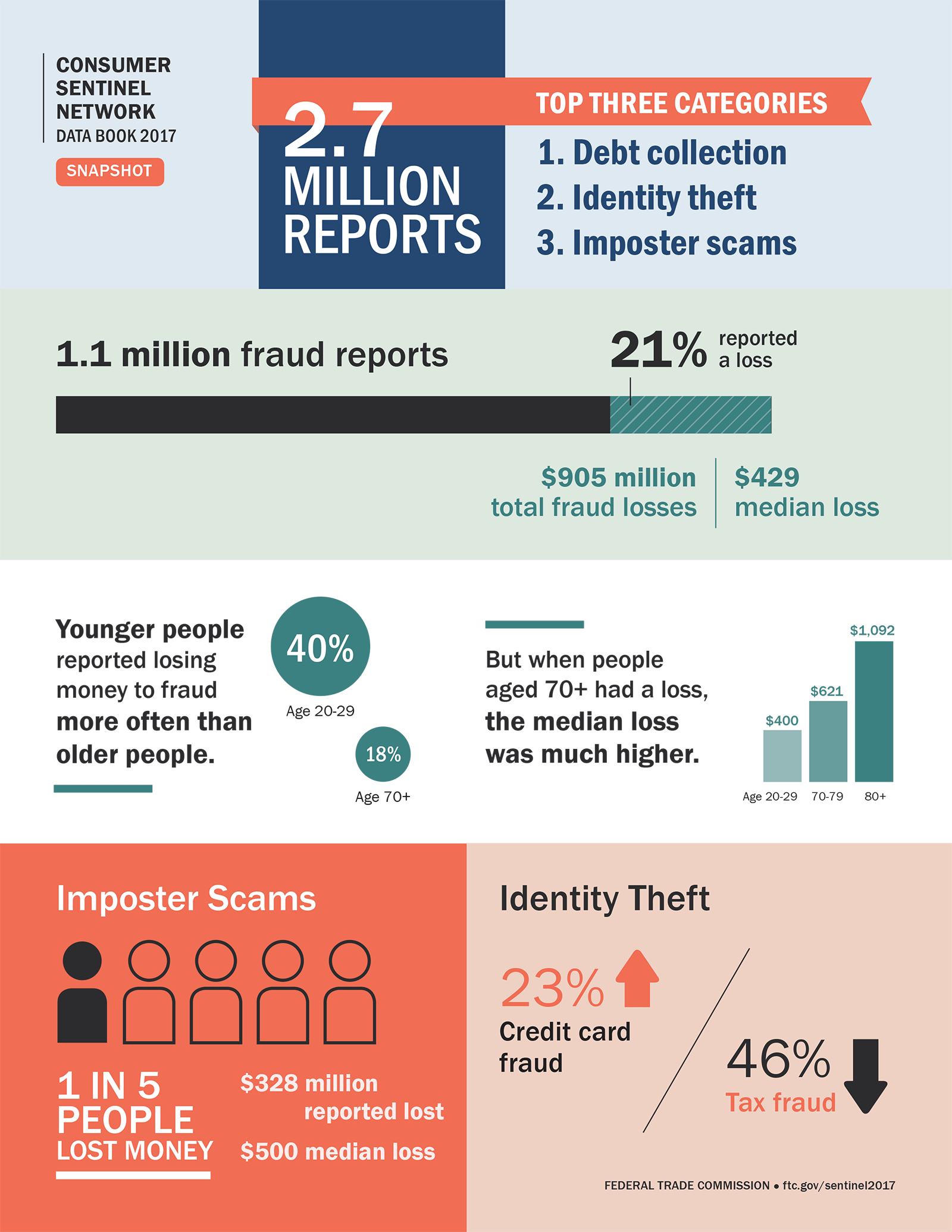 Consumer Sentinel Network Data Book 2017 Snapshot. 2.7 million reports. Top three categories: 1. Debt collection; 2. Identity theft; 3.	Imposter scams.